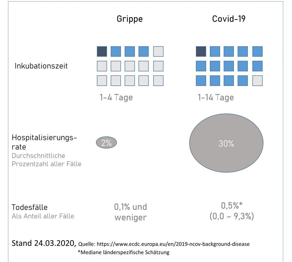 Abbildung zu Inkubationszeit, Hospitalisierungsrate und Todesfällen von Influenza und COVID-19