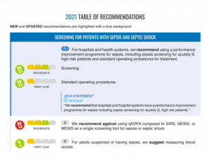 Surviving sepsis campaign: international guidelines for management of sepsis and septic shock 2021 - Tabelle 1